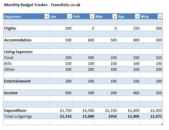 Example spreadsheet for budgeting during travel
